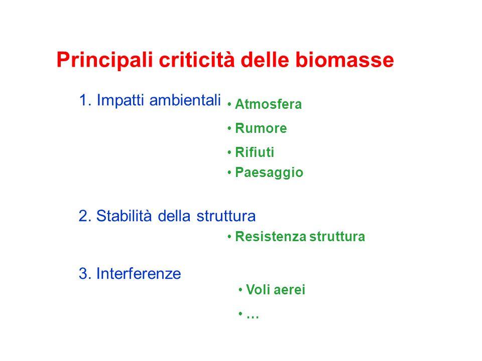Principali criticità delle biomasse