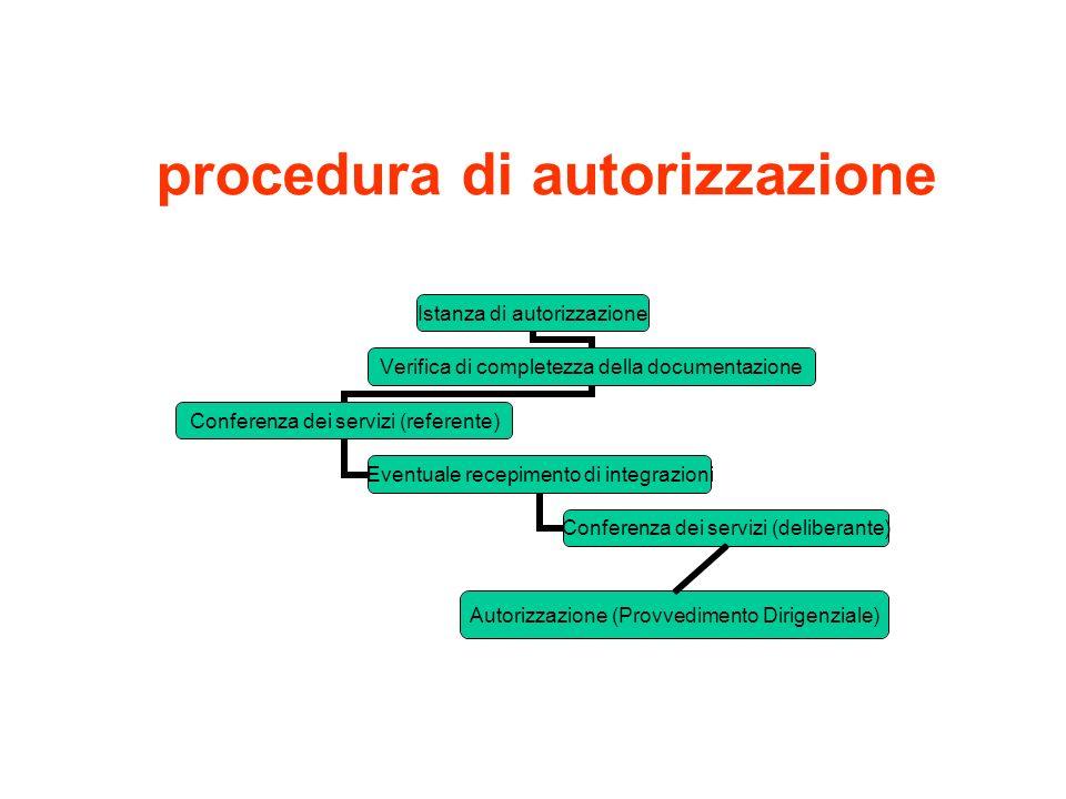 procedura di autorizzazione