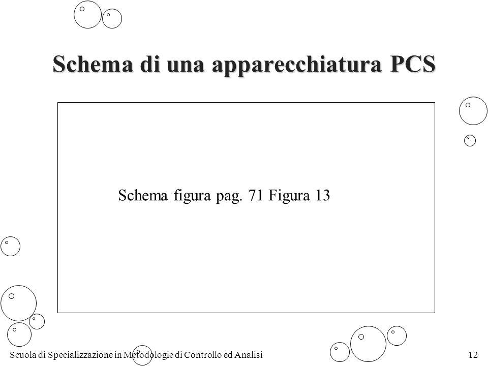 Schema di una apparecchiatura PCS