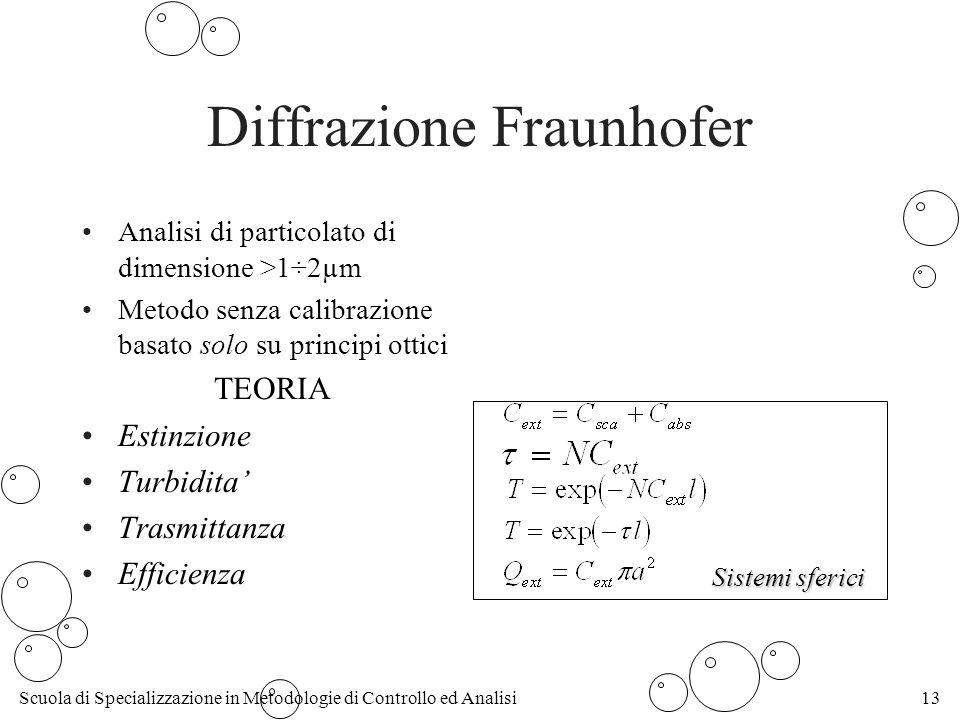 Diffrazione Fraunhofer