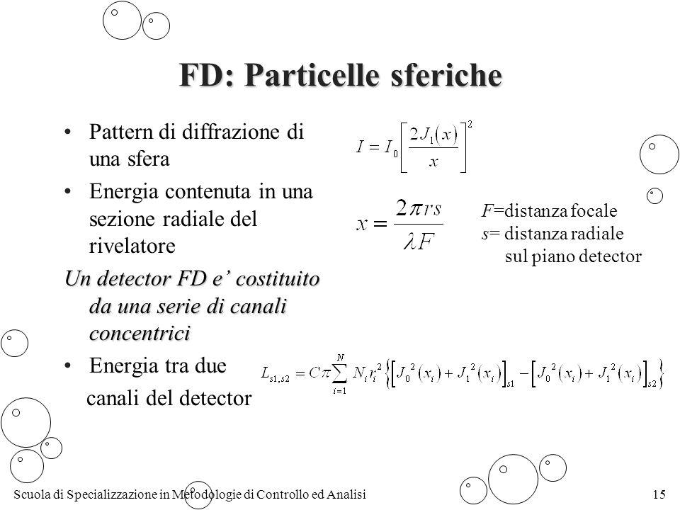 FD: Particelle sferiche