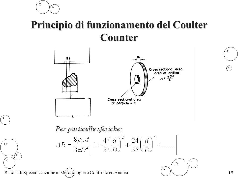 Principio di funzionamento del Coulter Counter