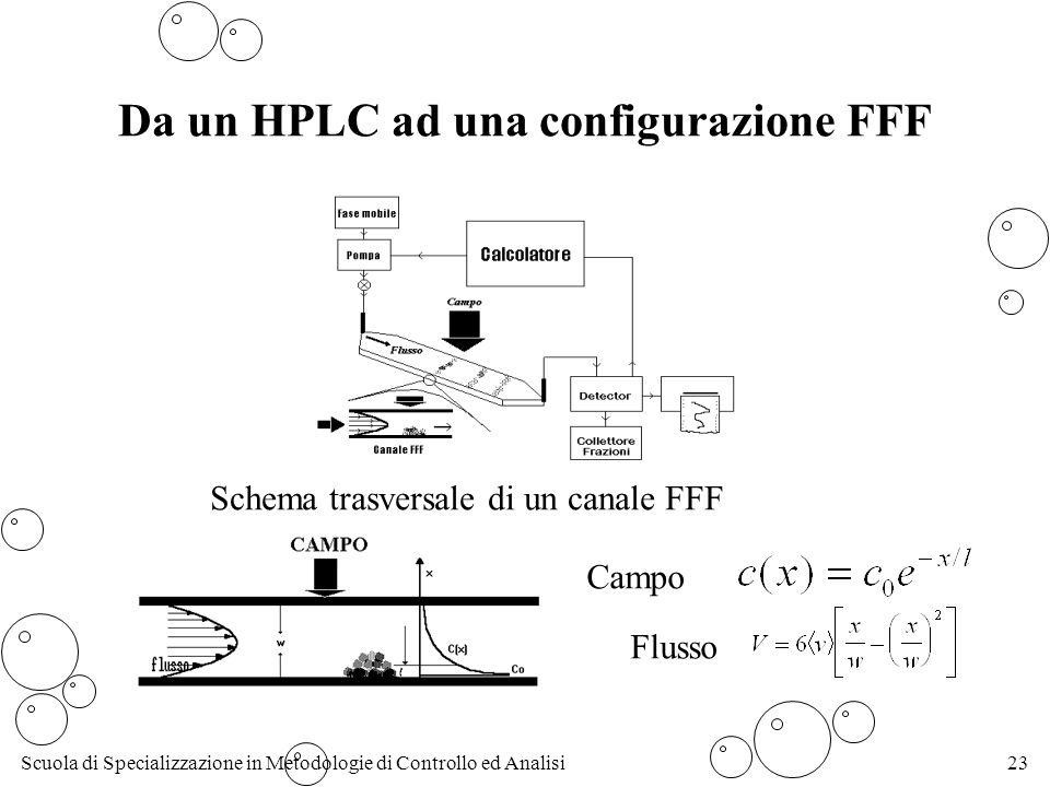 Da un HPLC ad una configurazione FFF