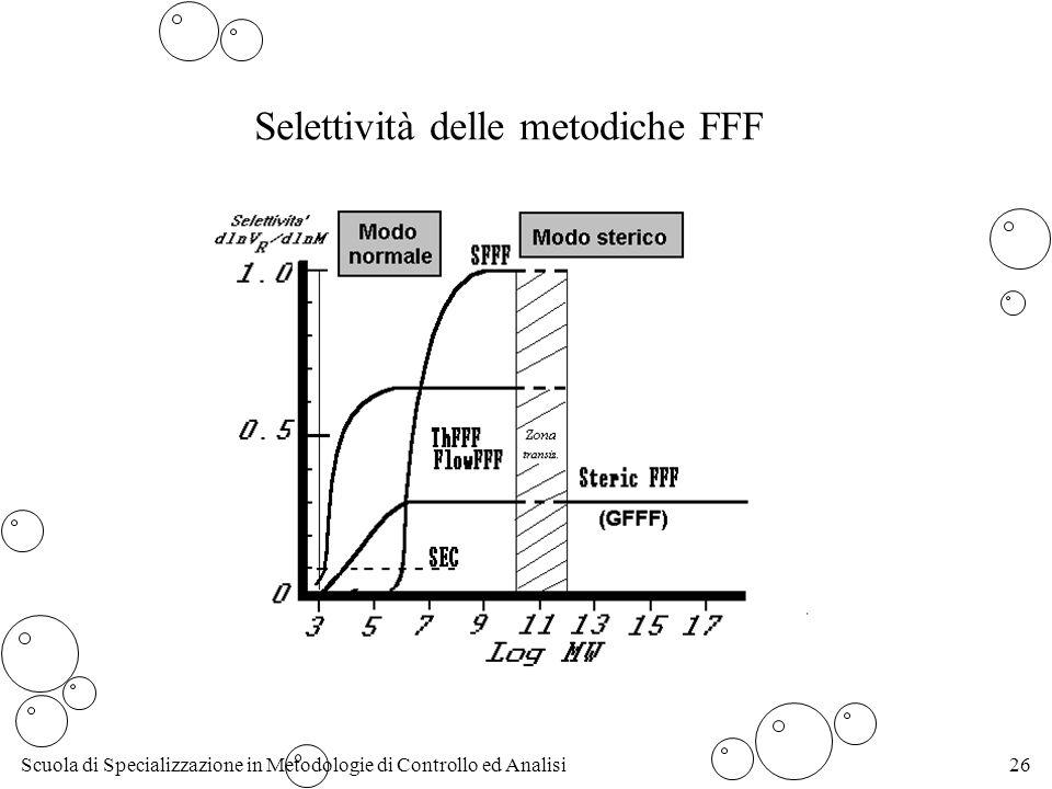Selettività delle metodiche FFF