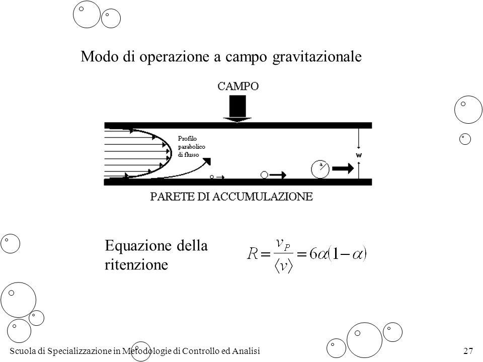 Modo di operazione a campo gravitazionale