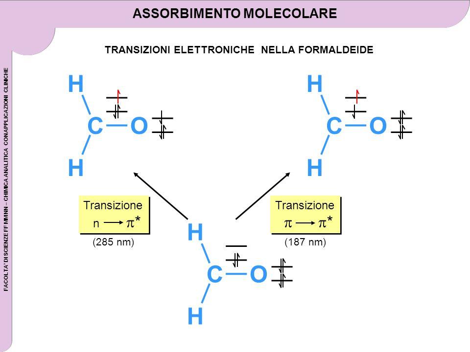 ASSORBIMENTO MOLECOLARE TRANSIZIONI ELETTRONICHE NELLA FORMALDEIDE