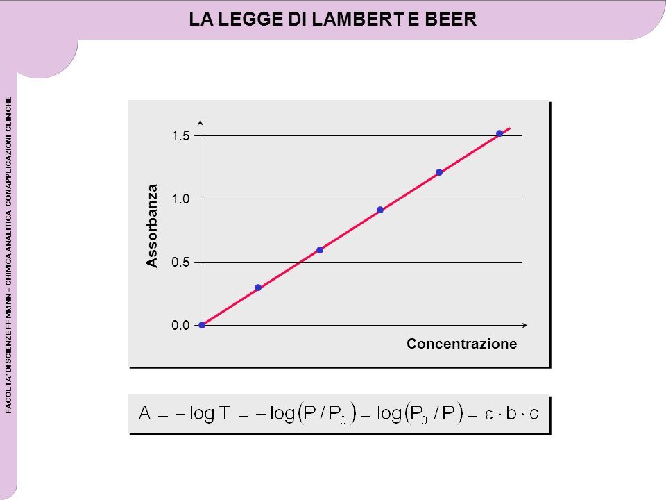 LA LEGGE DI LAMBERT E BEER