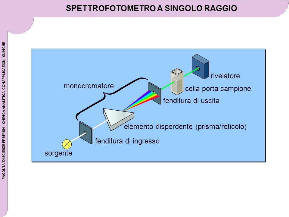 SPETTROFOTOMETRO A SINGOLO RAGGIO