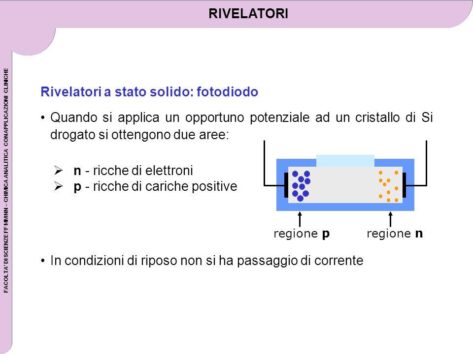 Rivelatori a stato solido: fotodiodo
