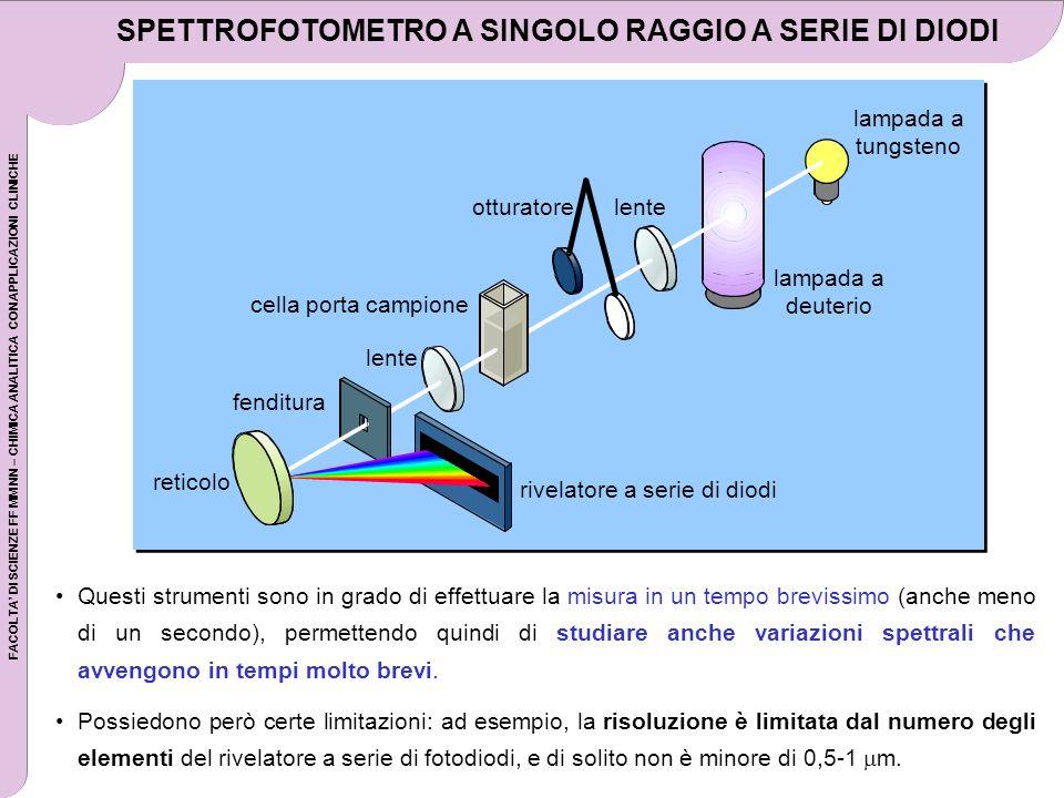 SPETTROFOTOMETRO A SINGOLO RAGGIO A SERIE DI DIODI