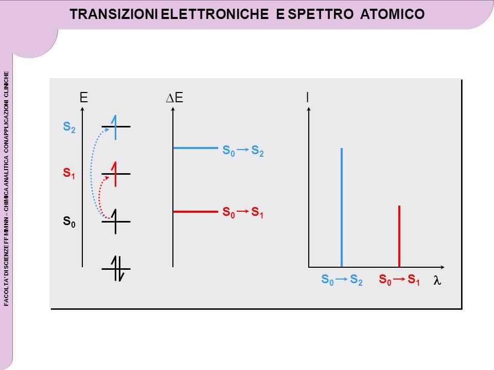 TRANSIZIONI ELETTRONICHE E SPETTRO ATOMICO