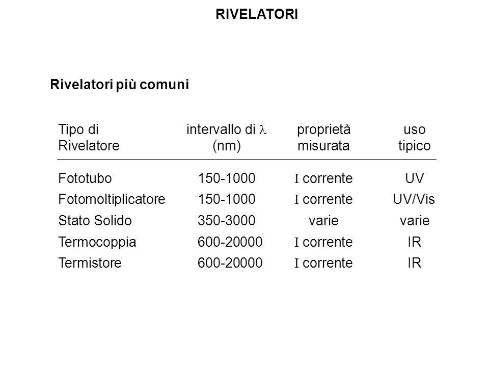RIVELATORI Rivelatori più comuni. Tipo di intervallo di  proprietà uso. Rivelatore (nm) misurata tipico.