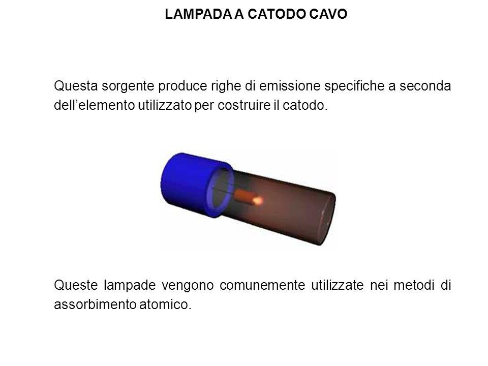 LAMPADA A CATODO CAVO Questa sorgente produce righe di emissione specifiche a seconda dell'elemento utilizzato per costruire il catodo.