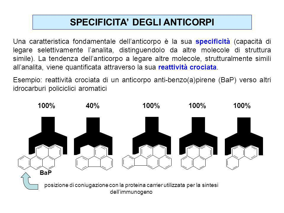 SPECIFICITA' DEGLI ANTICORPI