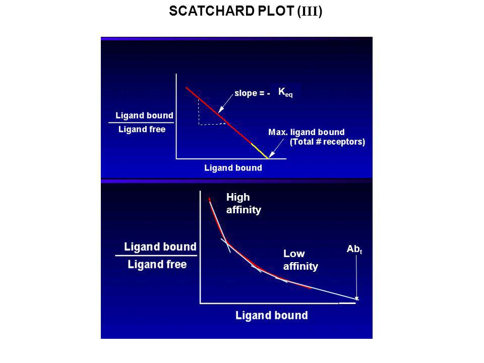 SCATCHARD PLOT (III) Keq High affinity Abt Low affinity