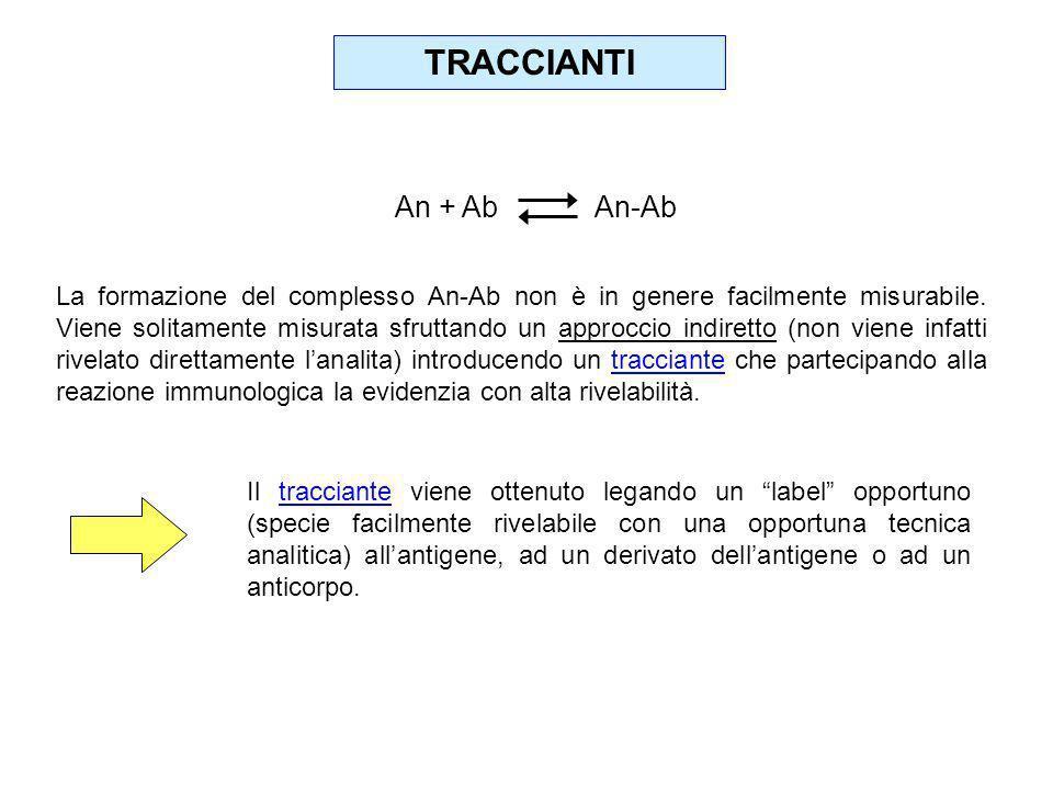 TRACCIANTI An + Ab An-Ab