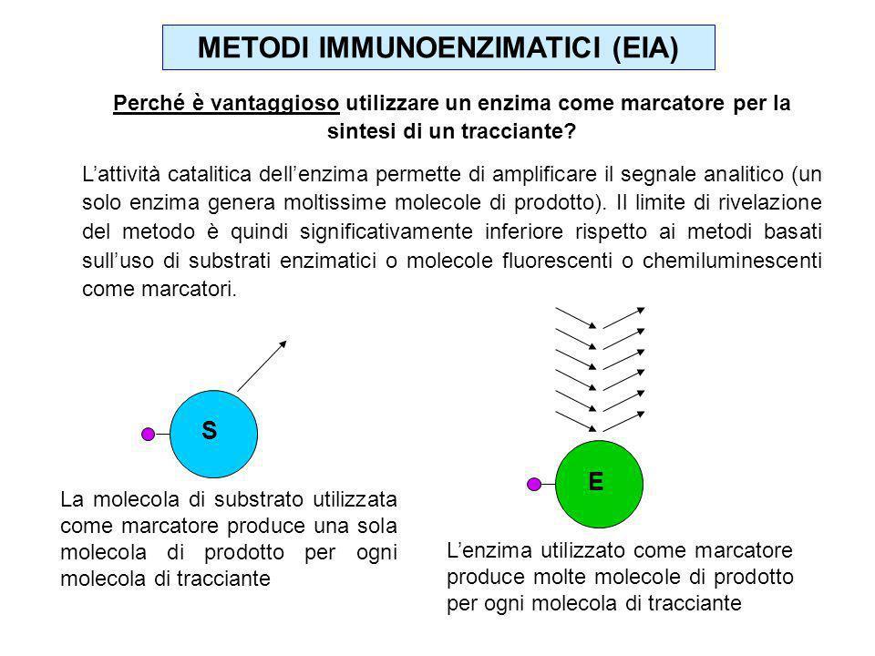 METODI IMMUNOENZIMATICI (EIA)