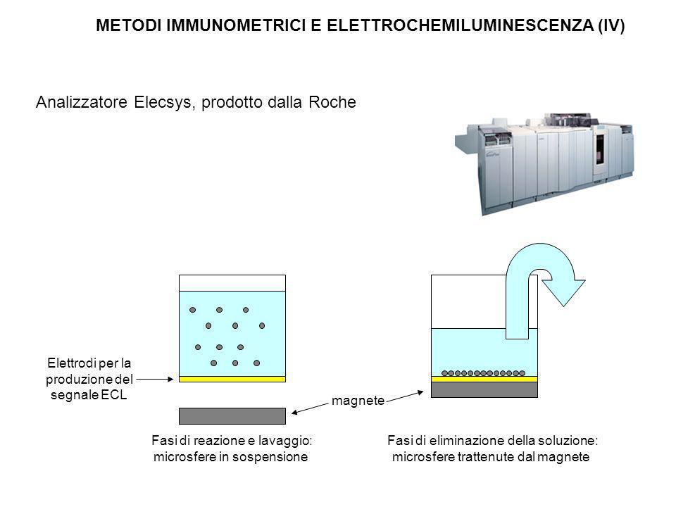 METODI IMMUNOMETRICI E ELETTROCHEMILUMINESCENZA (IV)