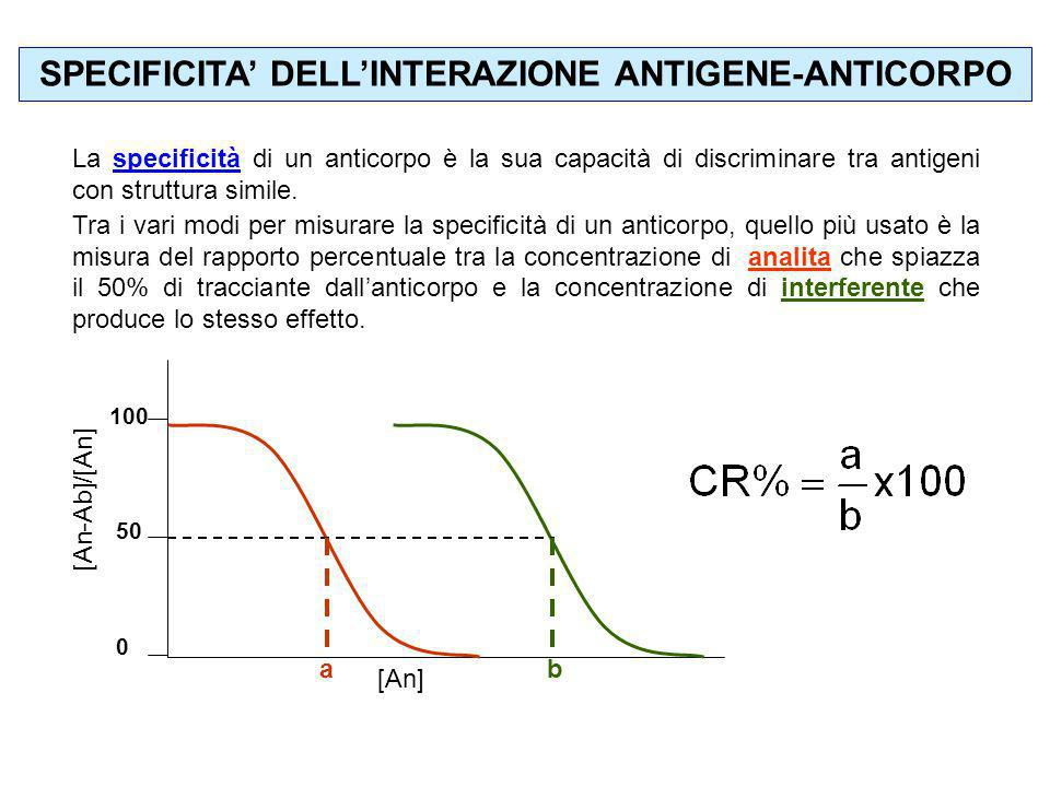 SPECIFICITA' DELL'INTERAZIONE ANTIGENE-ANTICORPO