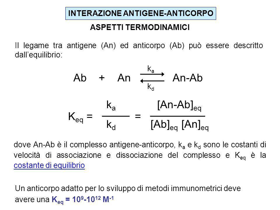 INTERAZIONE ANTIGENE-ANTICORPO ASPETTI TERMODINAMICI