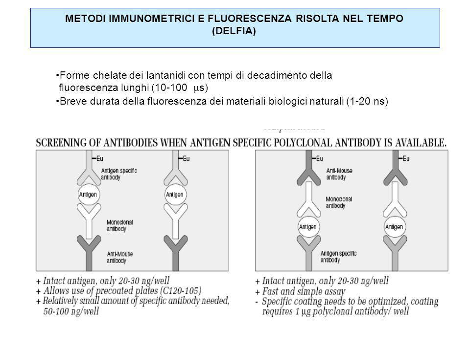 METODI IMMUNOMETRICI E FLUORESCENZA RISOLTA NEL TEMPO
