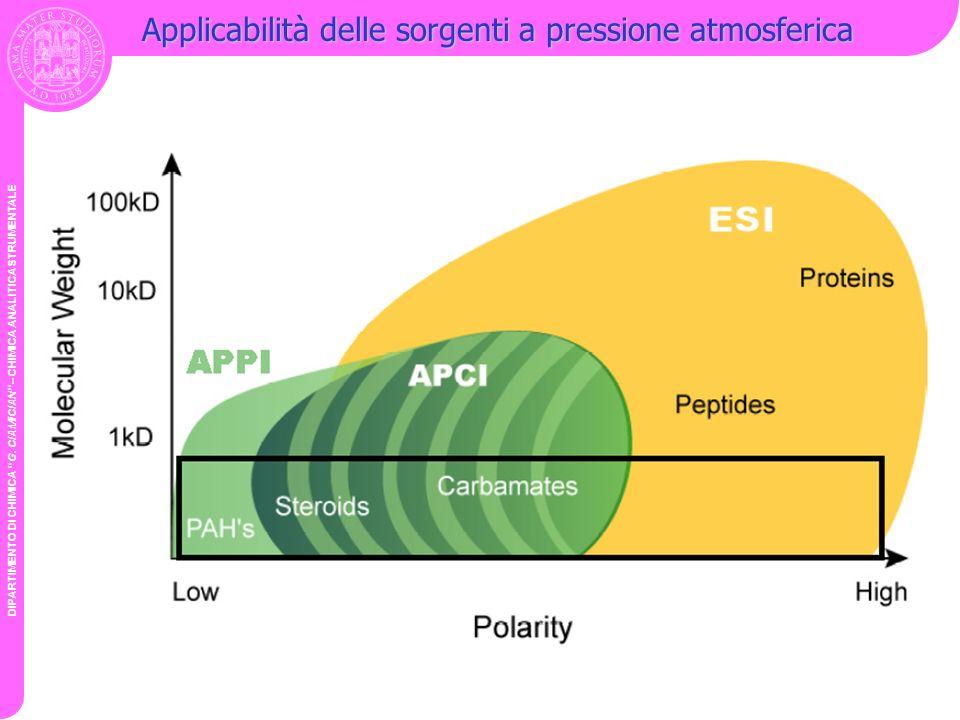 Applicabilità delle sorgenti a pressione atmosferica