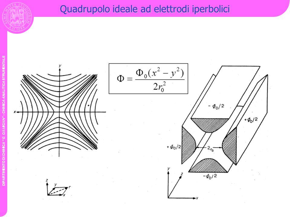 Quadrupolo ideale ad elettrodi iperbolici
