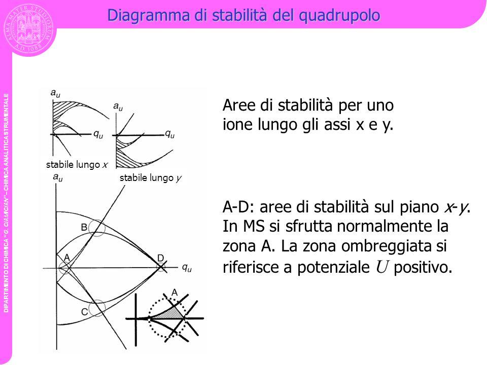 Diagramma di stabilità del quadrupolo