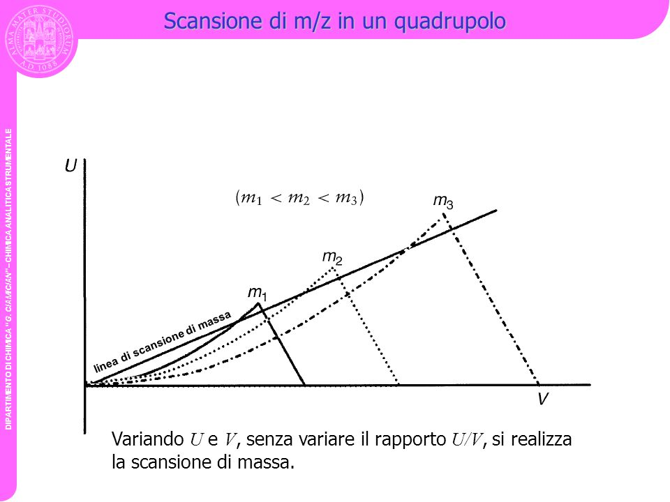 Scansione di m/z in un quadrupolo