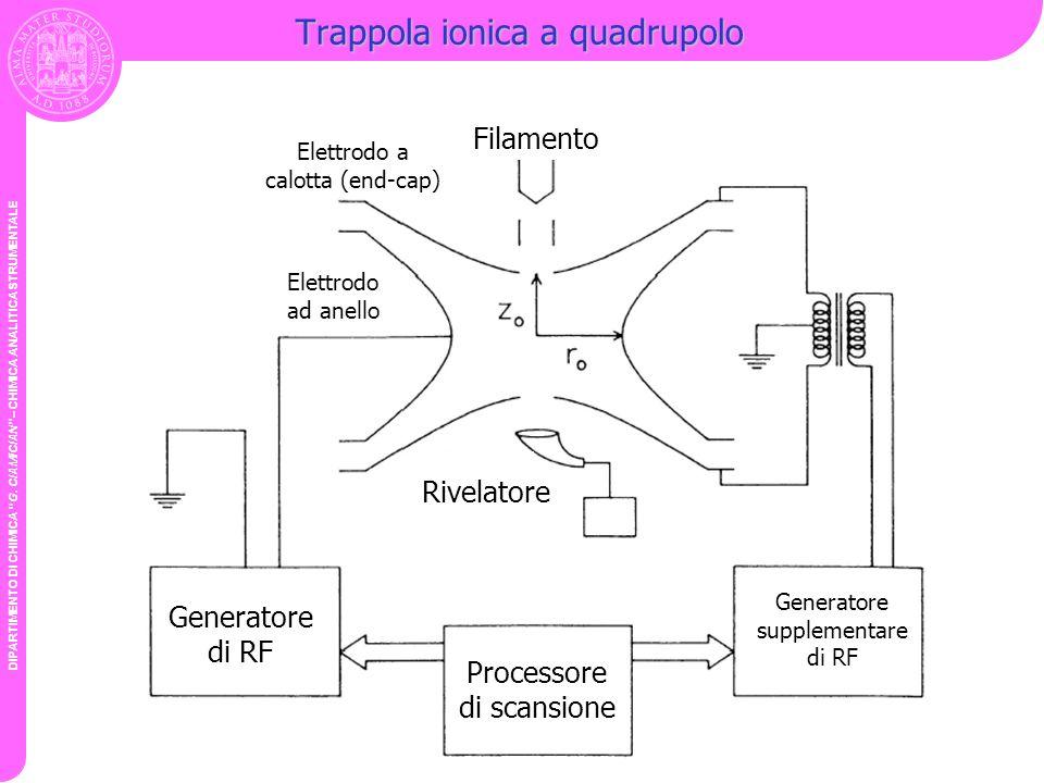 Trappola ionica a quadrupolo