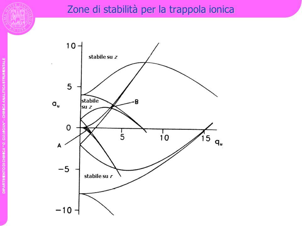 Zone di stabilità per la trappola ionica