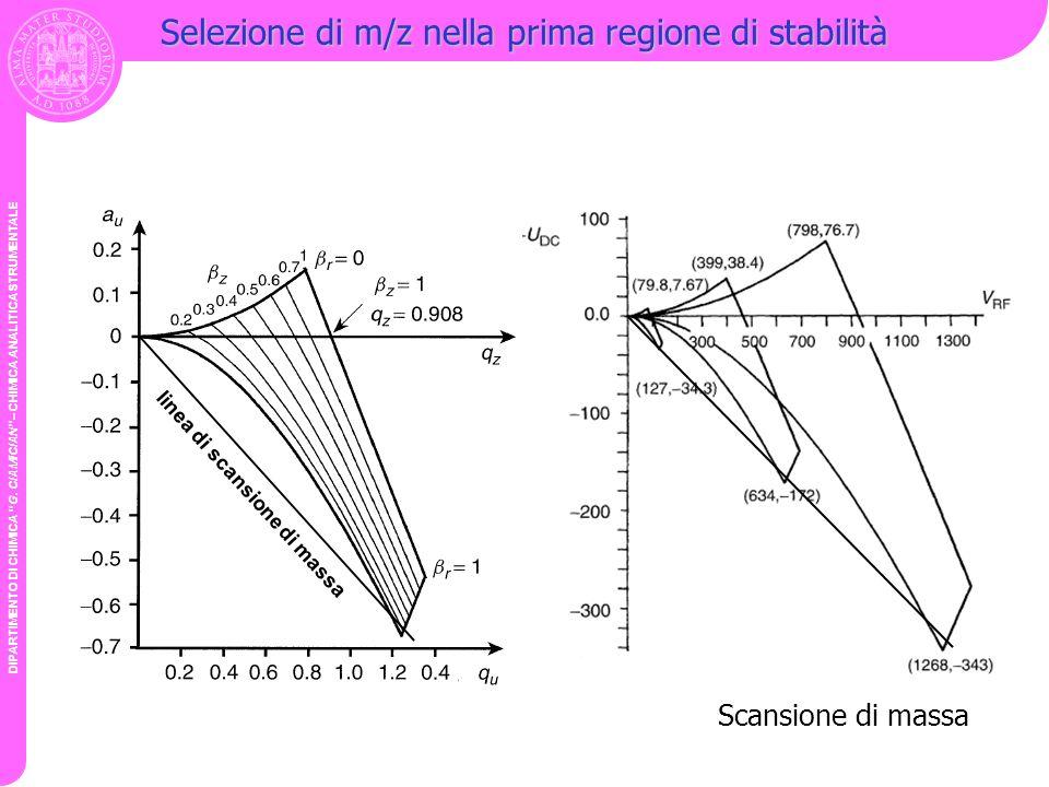 Selezione di m/z nella prima regione di stabilità
