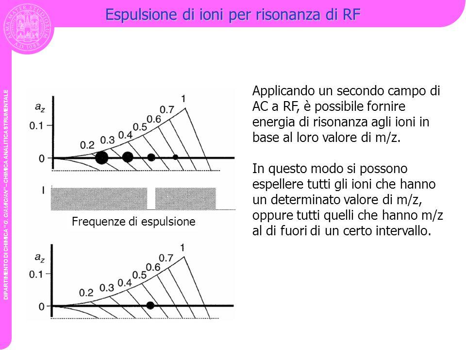 Espulsione di ioni per risonanza di RF