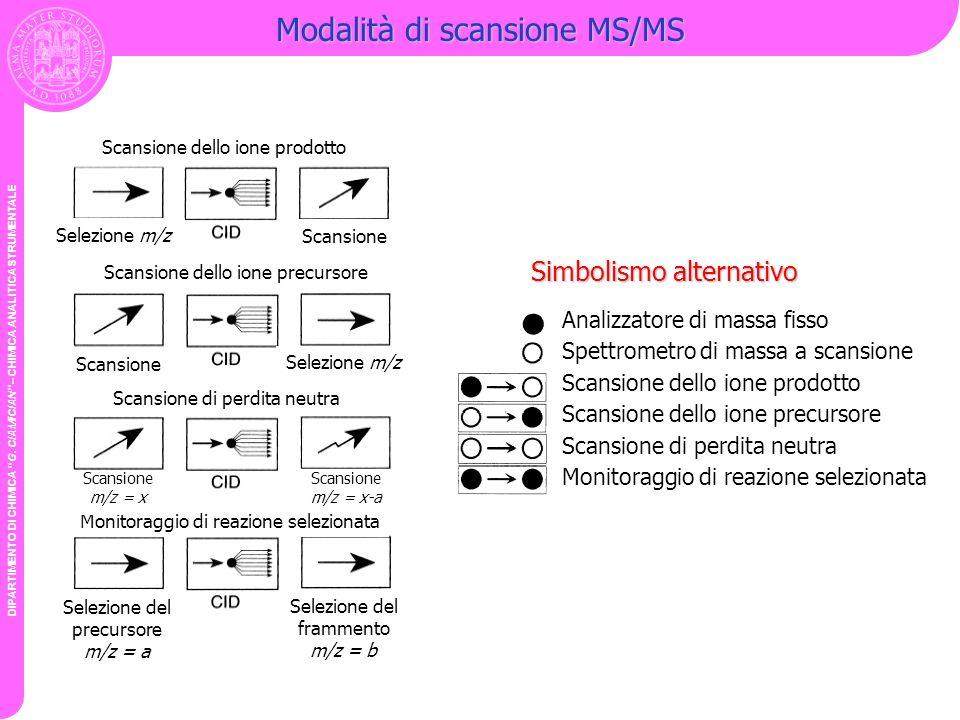 Modalità di scansione MS/MS