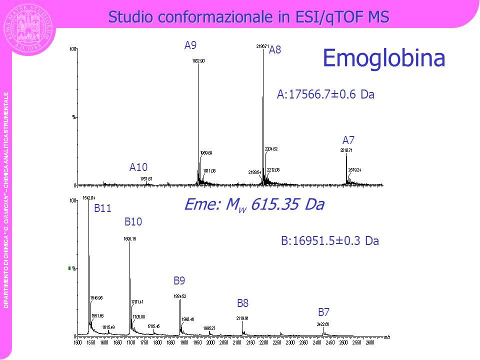 Emoglobina Studio conformazionale in ESI/qTOF MS Eme: Mw 615.35 Da