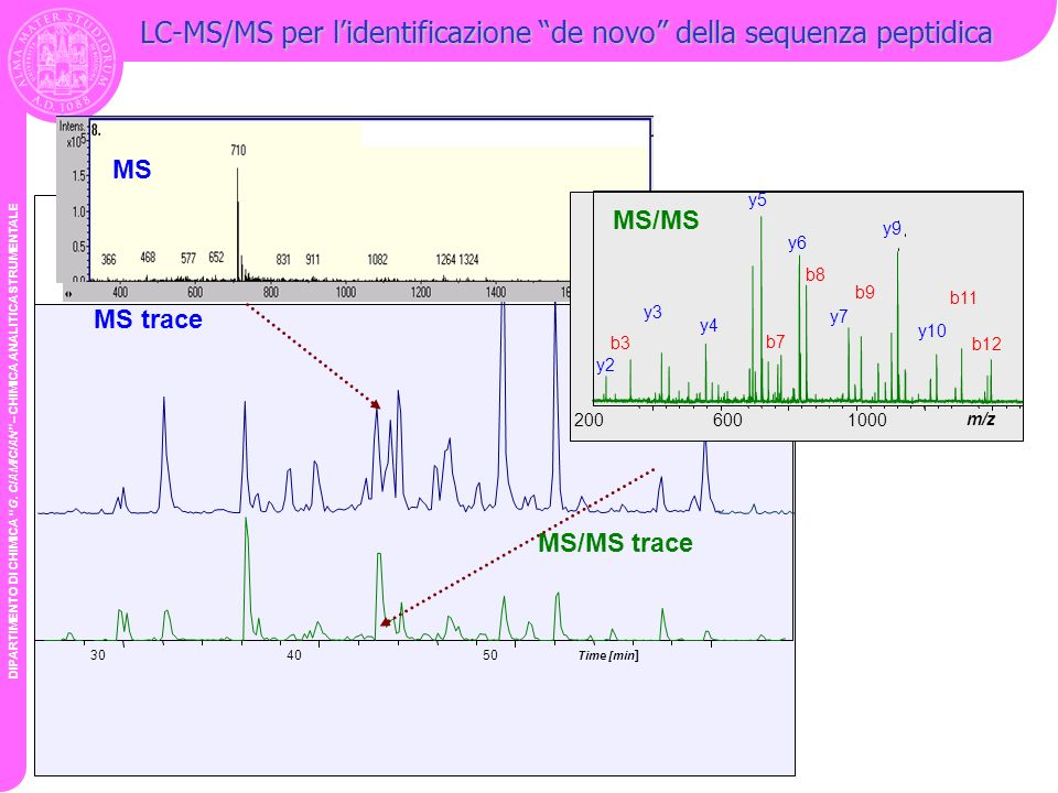 LC-MS/MS per l'identificazione de novo della sequenza peptidica