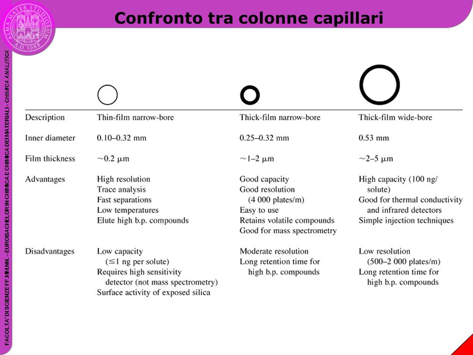 Confronto tra colonne capillari