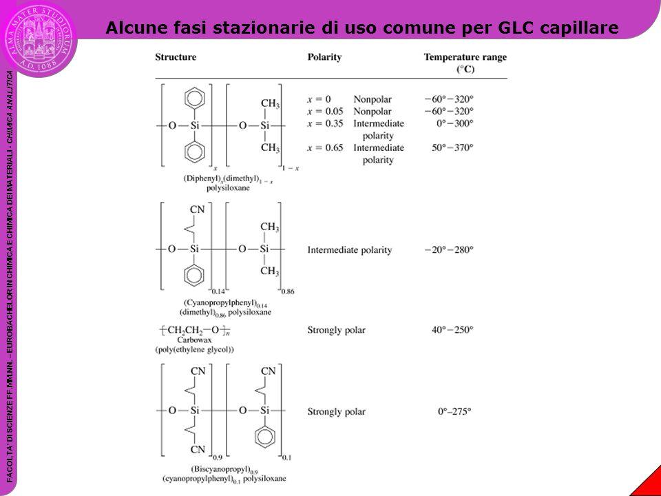 Alcune fasi stazionarie di uso comune per GLC capillare