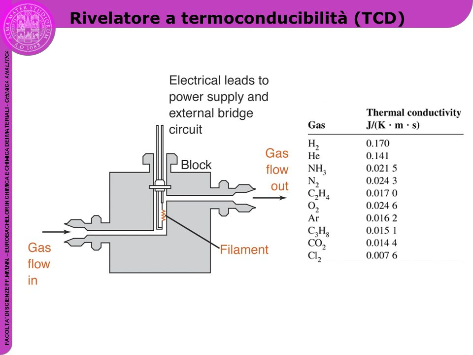 Rivelatore a termoconducibilità (TCD)