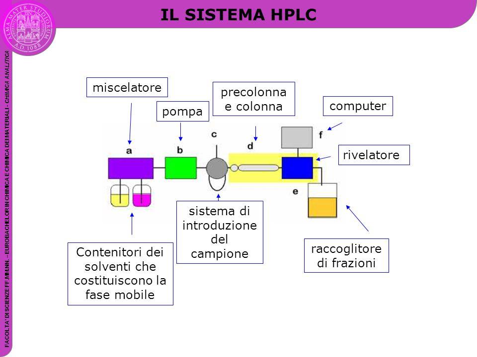 IL SISTEMA HPLC miscelatore precolonna e colonna computer pompa