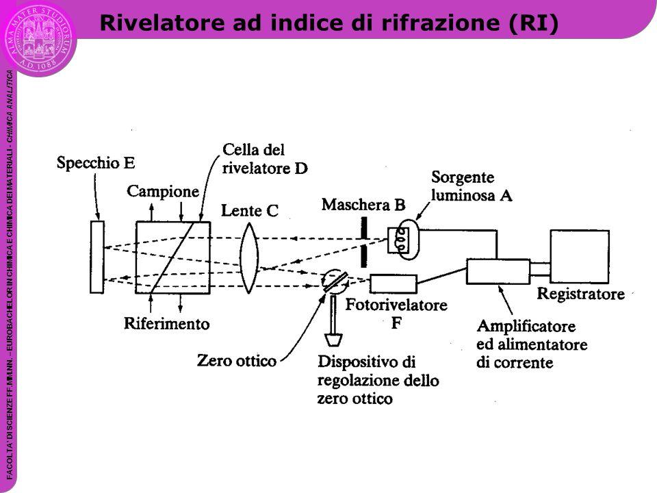Rivelatore ad indice di rifrazione (RI)