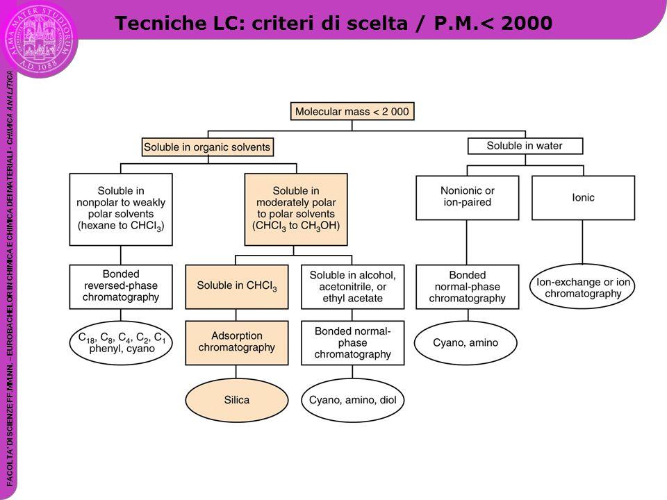 Tecniche LC: criteri di scelta / P.M.< 2000