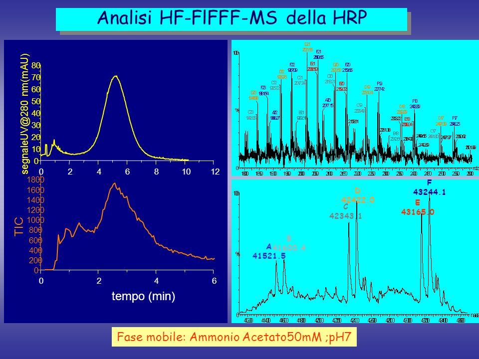 Analisi HF-FlFFF-MS della HRP