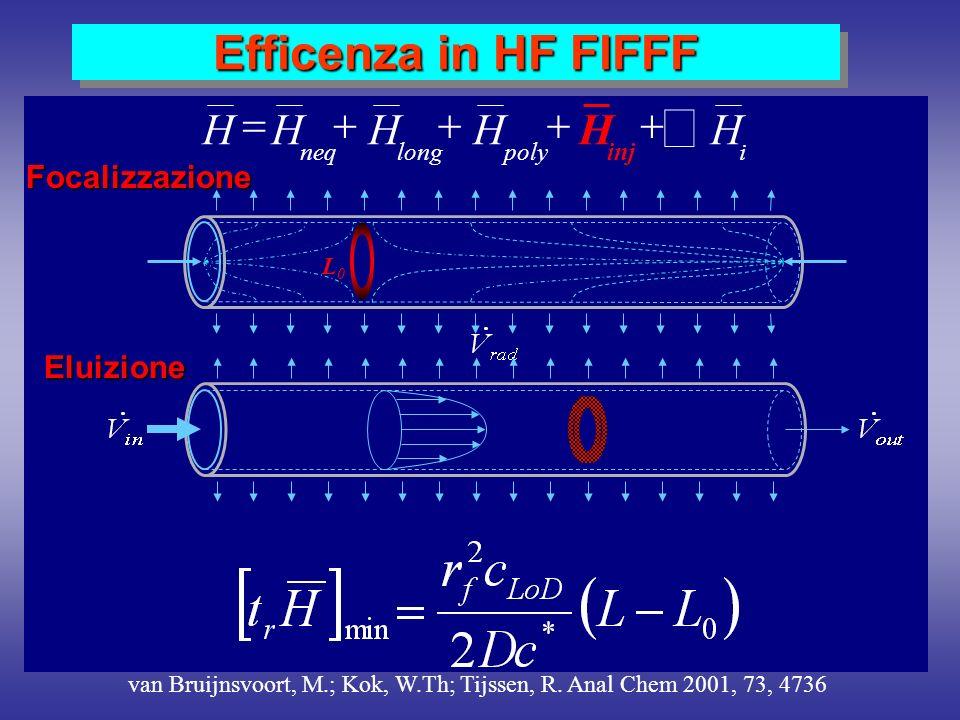 å Efficenza in HF FlFFF + = H Focalizzazione Eluizione i poly long neq