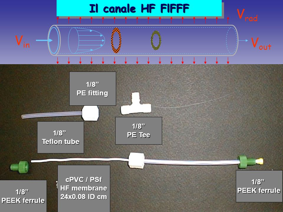 Vrad Vin Vout Il canale HF FlFFF 1/8 PE fitting 1/8 PE Tee 1/8