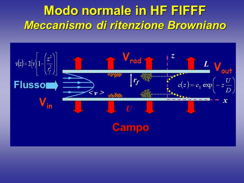 Modo normale in HF FlFFF Meccanismo di ritenzione Browniano