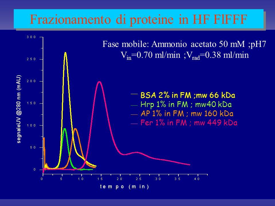 Frazionamento di proteine in HF FlFFF