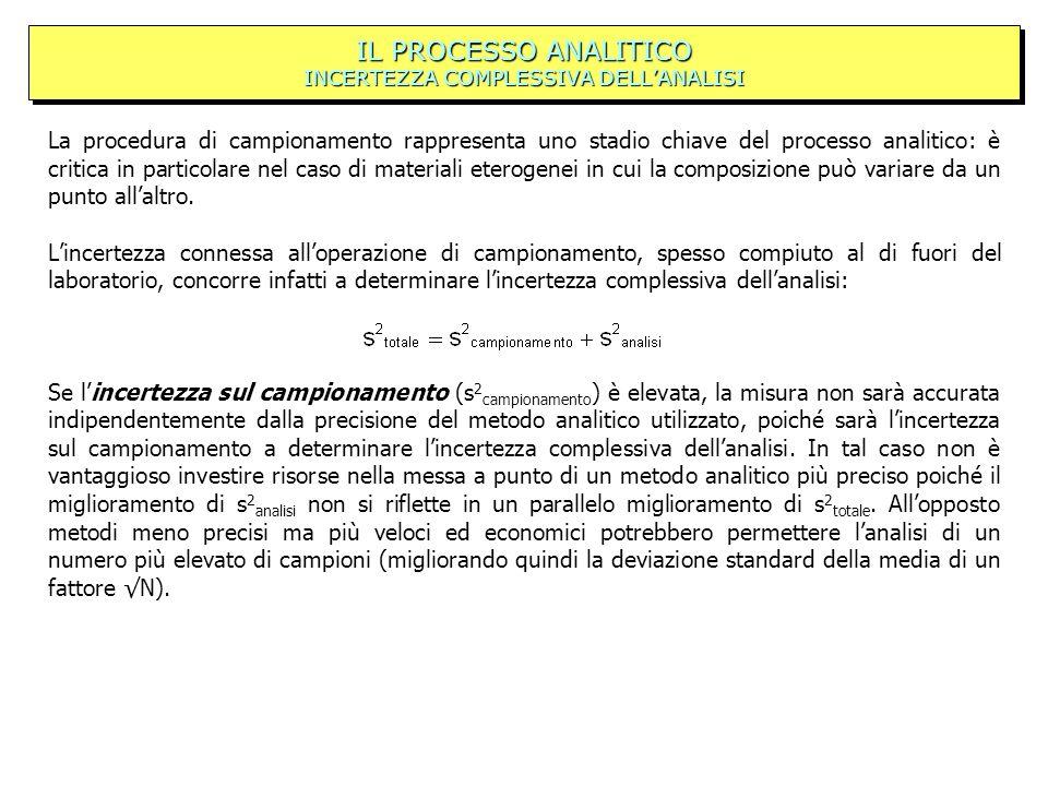 IL PROCESSO ANALITICO INCERTEZZA COMPLESSIVA DELL'ANALISI