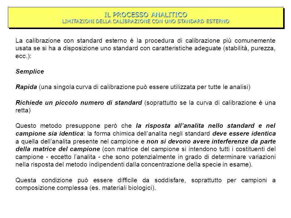 IL PROCESSO ANALITICO LIMITAZIONI DELLA CALIBRAZIONE CON UNO STANDARD ESTERNO