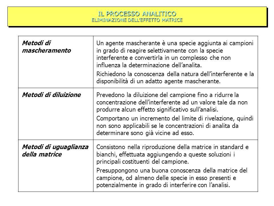 IL PROCESSO ANALITICO ELIMINAZIONE DELL'EFFETTO MATRICE
